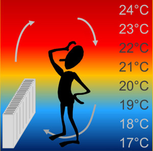 Wärmefluss bei konventioneller Heizung